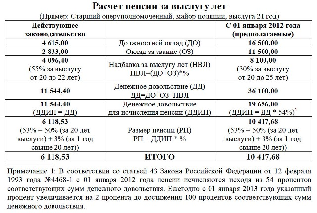 Районные коэффициенты к военной пенсии в новосибирске